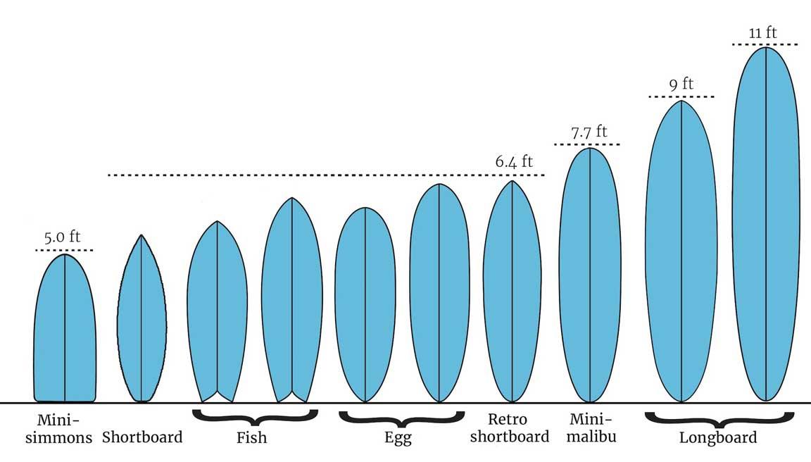 Tutto sul mondo tavola da surf e i tipi di surf - Tavola da surf a motore ...